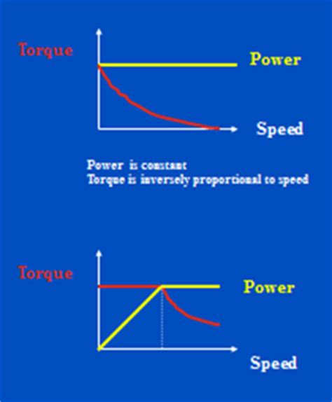 Low power full adder thesis